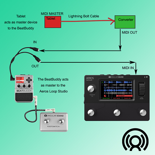 MIDI connections BB Onsong